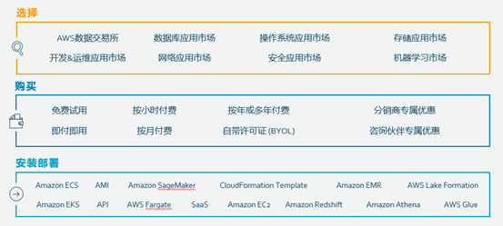 "AWS Marketplace ""重塑""企业软件SaaS之旅"