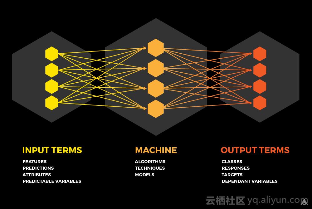 机器学习到底是什么?