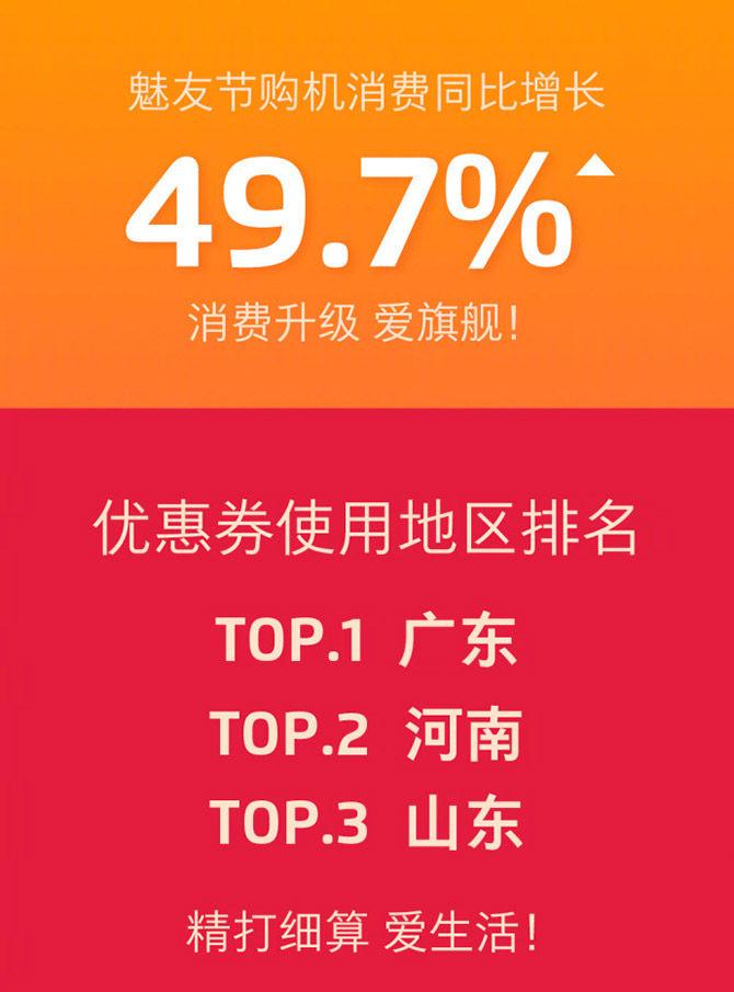魅族16 X最受追捧 魅友节配件销量上涨202%