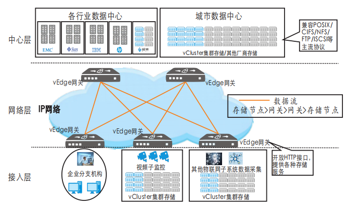 广域网有哪些:众个vEdge修筑可酿成集群效应