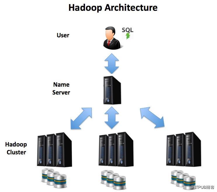 Oracle与Hadoop对比:一致性和高性能不可兼得!
