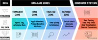 初探:企业数据湖治理最佳实践!