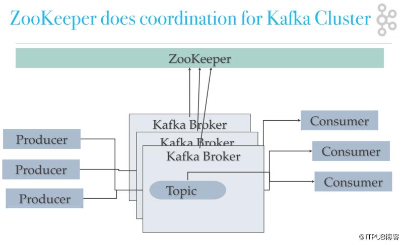 消息中间件Kafka+Zookeeper集群简介、部署和实践