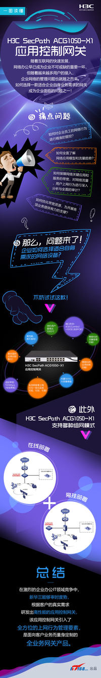 一图读懂 | H3C SecPath ACG1050-X1应用控制网关