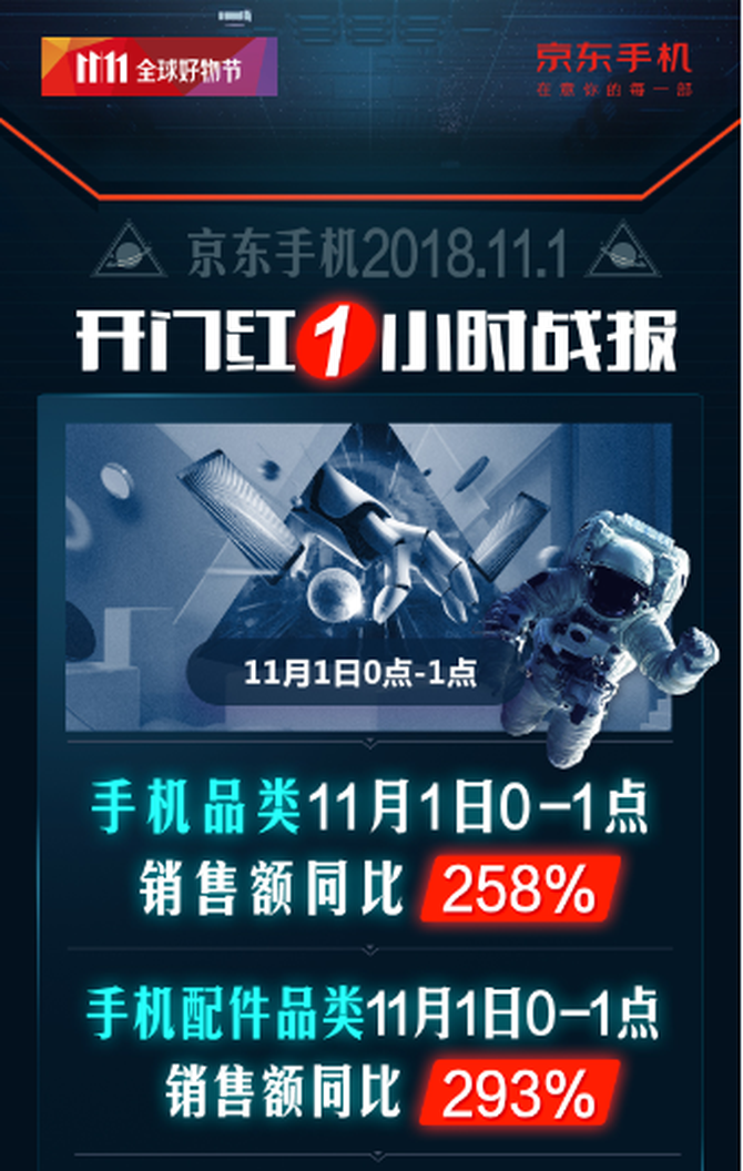 销售额同比暴增258%!京东手机双十一迎来开门红