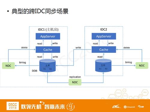 网易马进:ddb从分布式数据库到结构化数据中心的架构变迁