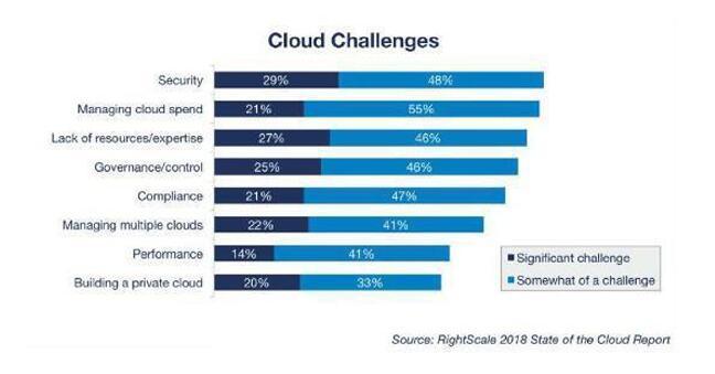 """RightScale:云计算""""十大挑战""""新鲜出炉"""