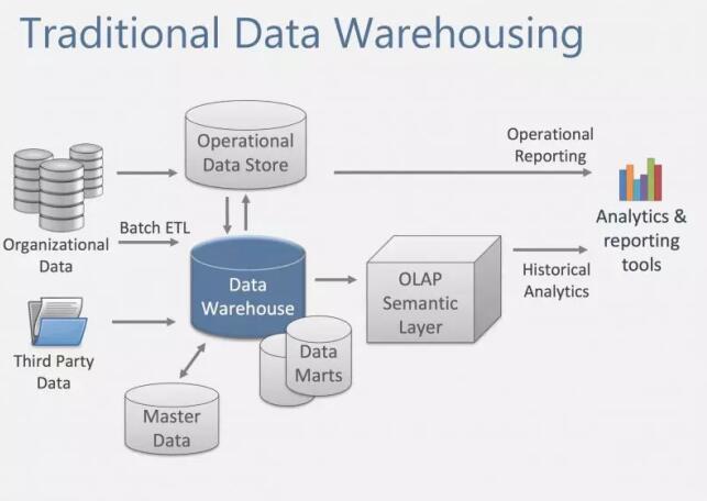 实时数据平台设计:解决从OLTP到OLAP实时流转缺失