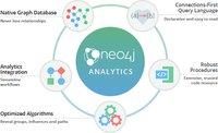 Neo4j中用于解决特定问题的图算法