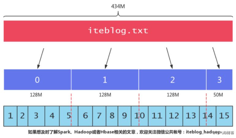 HDFS 块和 Input Splits 的区别与联系