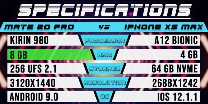 手机速度测试排行榜:iPhone XS Max夺魁