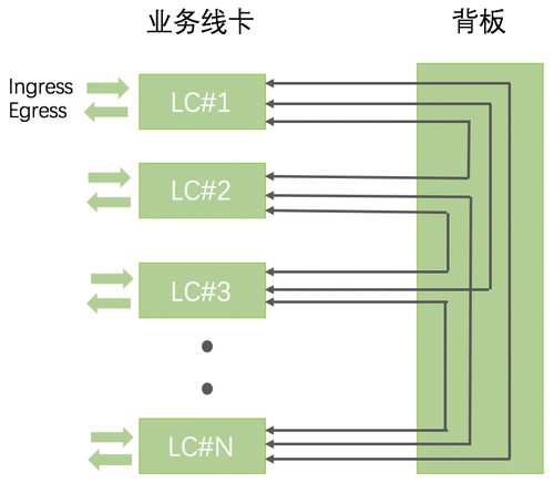 cell 信元 fe 交换网板 pcb printed circuit board,印制电路板