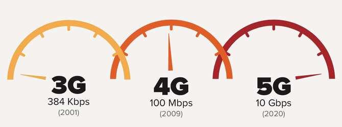 AT&T即将商用5G网络 美国12个城市率先上线