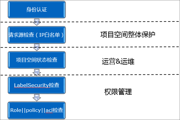 MaxCompute多租户数据安全体系
