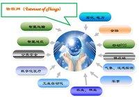 物联网时代数据数据库如何选型?