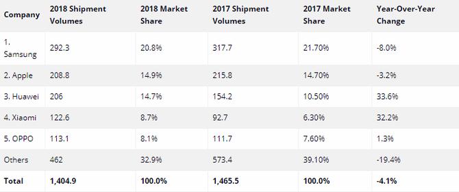 智能手机最糟糕的一年 2018年第四季度全球出货量下降4.9%