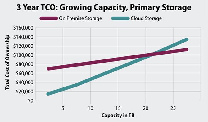 本地存储VS云存储:区别不只是数据存放位置-奇享网