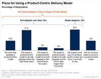 Gartner:85%的企业支持以产品为中心的应用交付模式