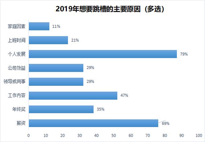 2019年人口调查_魔兽世界 2019人口普查介绍