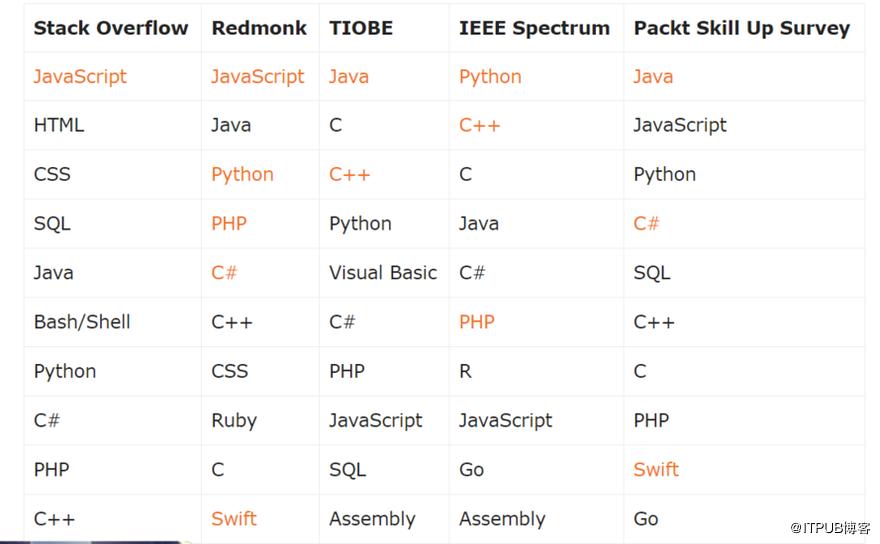 IEEE 2018编程语言调查向我们揭示了什么?