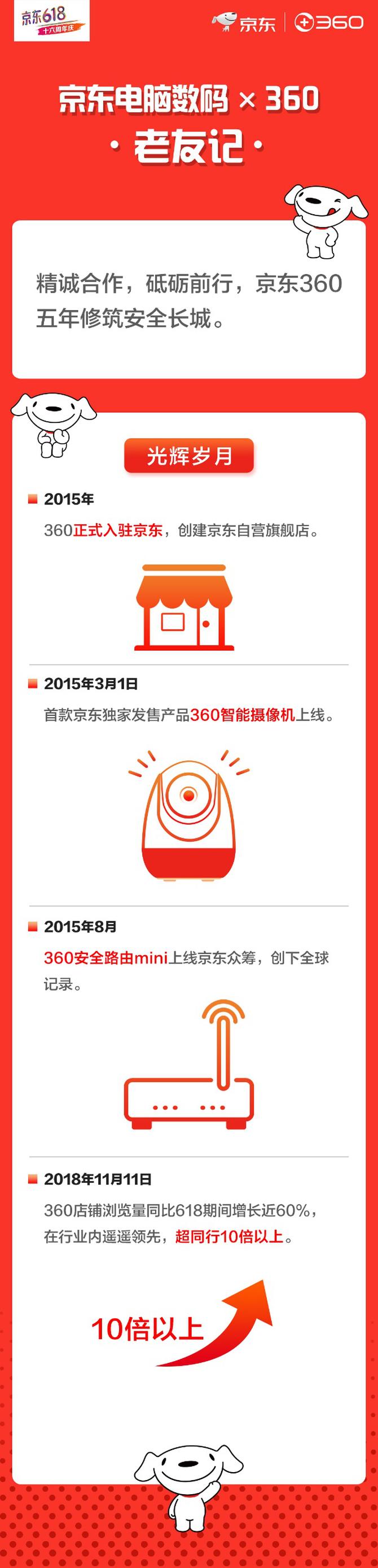 京东618打响智能安全保卫战 360旗下全线产品同发力