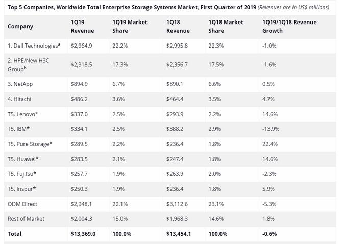 IDC:市场低迷,全球企业存储营收降低