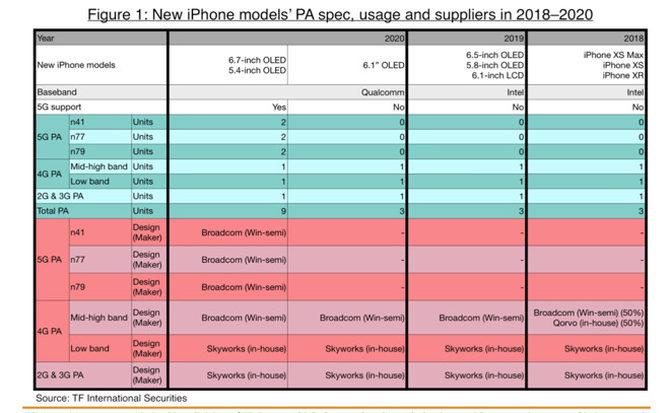 2020款iPhone推出新尺寸,5G版本或专供高端机型使用