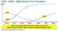MWC19上海 | 数据中心400G解决方案,AI加持引领未来