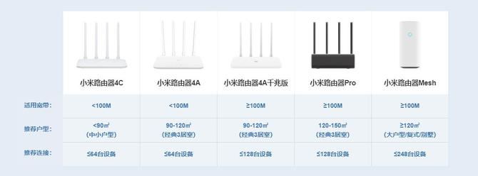 2019年建军多少周年中国移动2019年智能硬件质量报告 小米路由器Me
