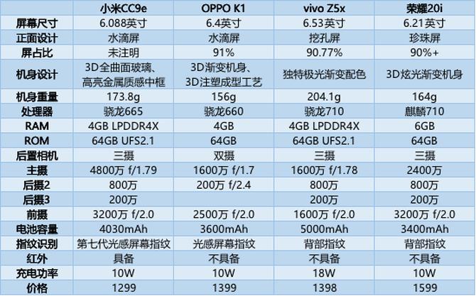 为什么说小米CC9e是1500元价位段的标杆机型?