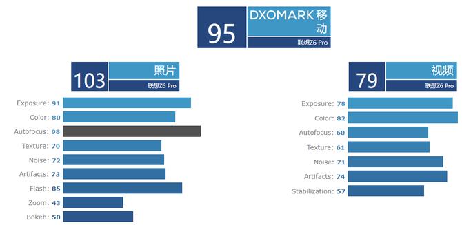 DxOMark公布联想Z6 Pro测评得分,拍照单项103分很意外!