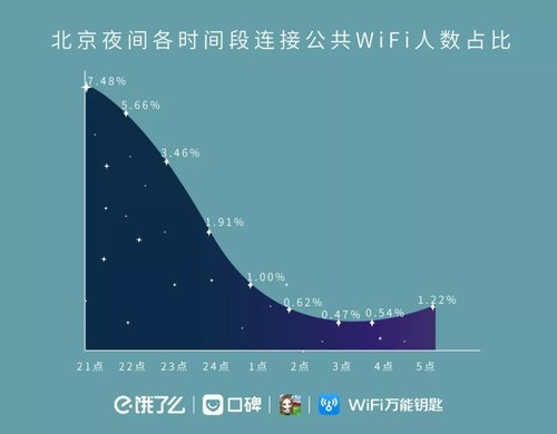 """晚9点后用户更活跃?WiFi万能钥匙数据解读""""夜京城"""""""