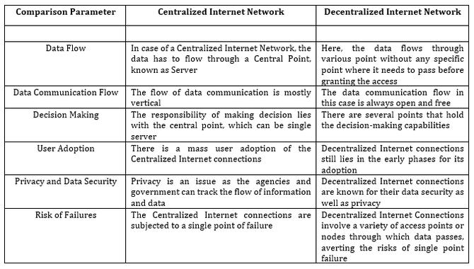 为什么分布式网络是一种新兴趋势?
