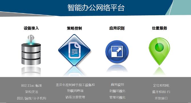 小米办公Wi-Fi选型最看重什么?