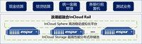 浪潮云海超融合InCloud Rail助力浙江交投财务公司信息化升级