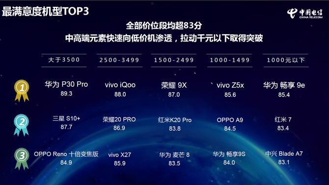 荣耀9X获评《2019年终端洞察报告》三项榜首 打造极具竞争力的产品