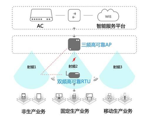 新零售时代,锐捷生产无线助力重庆百货智慧门店打通经脉