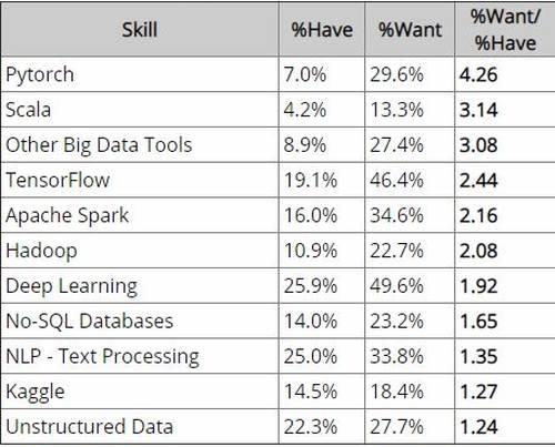 数据科学领域的核心技能和新兴技能分别有哪些?