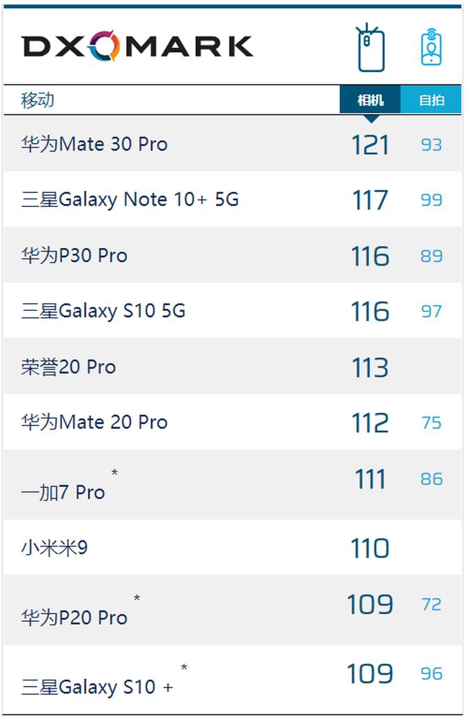 高分刷新DXOMARK相机评分!超越三星,华为Mate30Pro全球第一