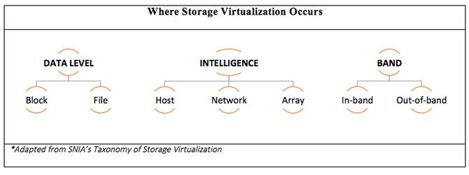 一篇文章看懂,存储虚拟化在不同用例中的实践与优势