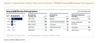 巨杉数据库入选年度Gartner Peer Insights报告