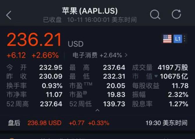 再破万亿!iPhone11立大功 苹果市值重回全球第一