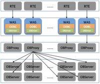 TPC-C基准测试之链路层优化
