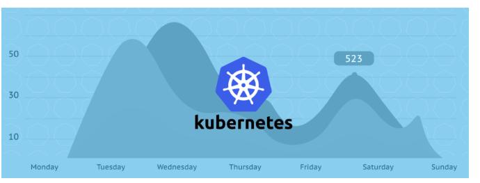 为什么说Kubernetes的崛起预示着云原生时代到来?
