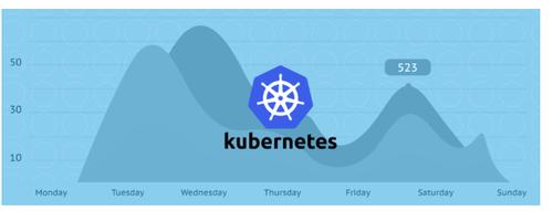 為什么說Kubernetes的崛起預示著云原生時代到來?
