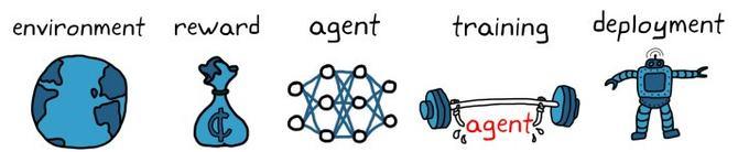 关于强化学习你应该知道的三件事