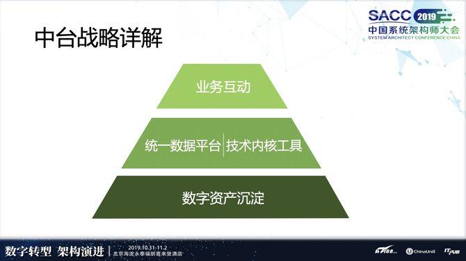 SACC2019:爱奇艺的大数据中台战略(附演讲实录)