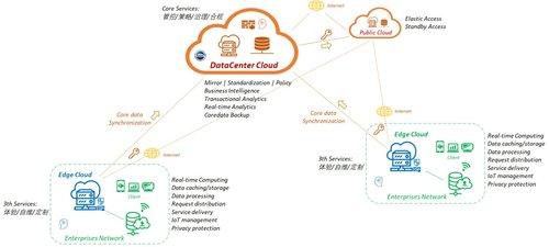 上汽集团如何借助云计算走向数字化转型征程?