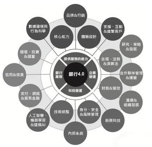架构转型先行——金融业务场景下的新一代架构实践