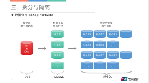SACC 2019:云闪付APP架构优化实践之路